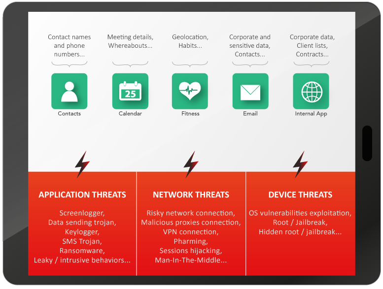 Mobile Threats: Applications, network & device